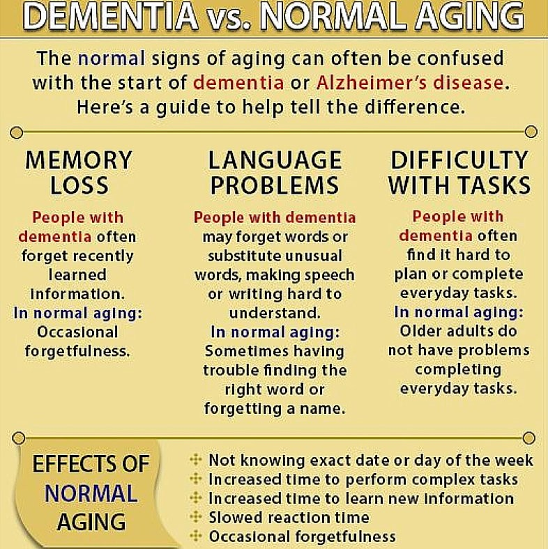 World Alzheimer's Awareness Day #Dementia2016